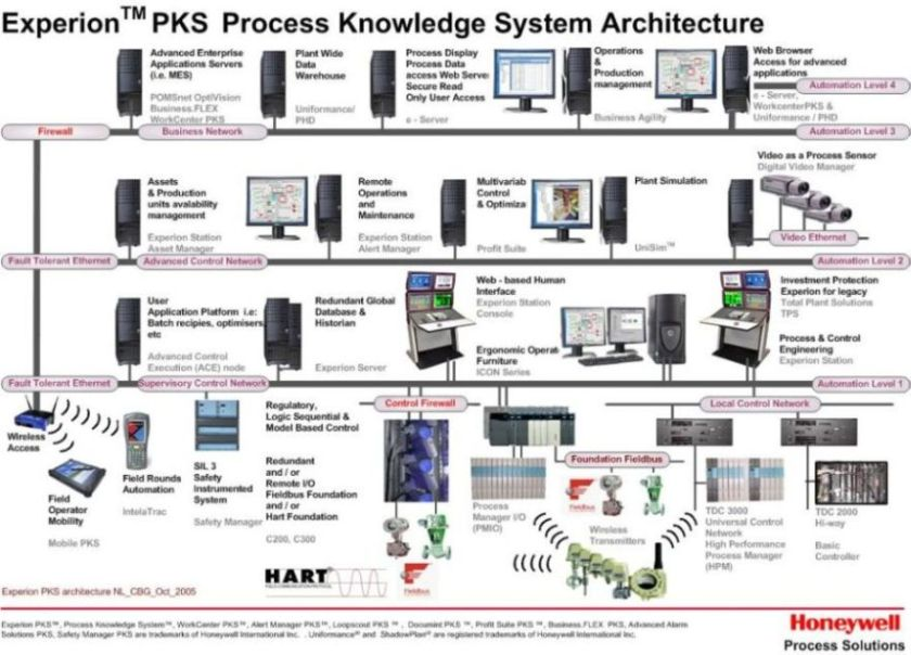 honeywell experion pks configuration manual lelexautomation rh lelexautomation wordpress com honeywell c300 manual pdf honeywell c300 manual pdf